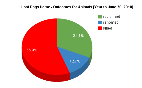 Lost Dogs Home - Outcomes for Animals 2009-2010